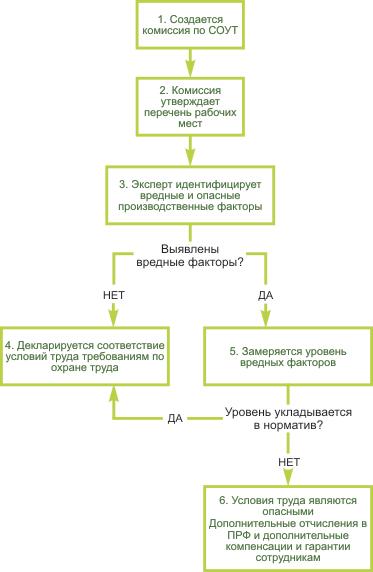 Схема действий по проведению СОУТ
